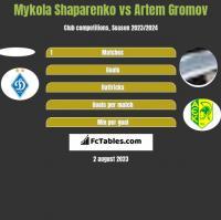 Mykola Shaparenko vs Artem Gromov h2h player stats
