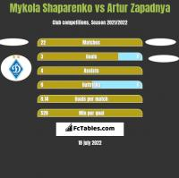 Mykola Shaparenko vs Artur Zapadnya h2h player stats