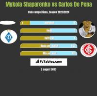 Mykola Shaparenko vs Carlos De Pena h2h player stats