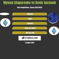 Mykola Shaparenko vs Denis Garmasz h2h player stats