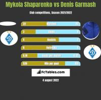 Mykola Shaparenko vs Denis Garmash h2h player stats