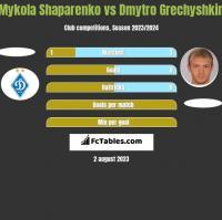 Mykola Shaparenko vs Dmytro Grechyshkin h2h player stats
