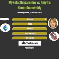 Mykola Shaparenko vs Dmytro Khomchenovskiy h2h player stats