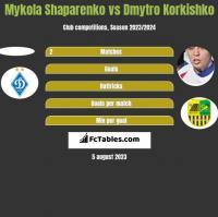 Mykola Shaparenko vs Dmytro Korkishko h2h player stats