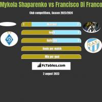 Mykola Shaparenko vs Francisco Di Franco h2h player stats