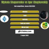 Mykola Shaparenko vs Igor Chaykovskiy h2h player stats