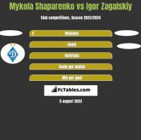 Mykola Shaparenko vs Igor Zagalskiy h2h player stats