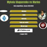 Mykola Shaparenko vs Marlos h2h player stats
