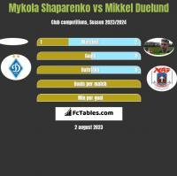 Mykola Shaparenko vs Mikkel Duelund h2h player stats