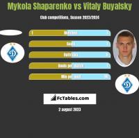 Mykola Shaparenko vs Vitaly Buyalsky h2h player stats