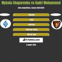Mykola Shaparenko vs Kadri Mohammed h2h player stats