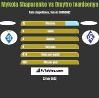 Mykola Shaparenko vs Dmytro Ivanisenya h2h player stats
