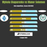 Mykola Shaparenko vs Manor Solomon h2h player stats
