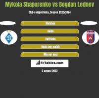 Mykola Shaparenko vs Bogdan Lednev h2h player stats