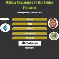 Mykola Shaparenko vs Dos Santos Fernando h2h player stats