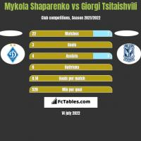 Mykola Shaparenko vs Giorgi Tsitaishvili h2h player stats