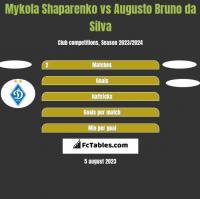 Mykola Shaparenko vs Augusto Bruno da Silva h2h player stats