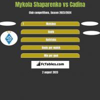 Mykola Shaparenko vs Cadina h2h player stats