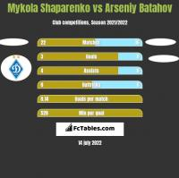 Mykola Shaparenko vs Arseniy Batahov h2h player stats