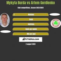 Mykyta Burda vs Artem Gordienko h2h player stats