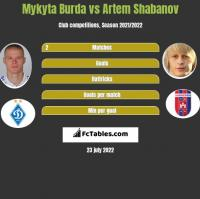 Mykyta Burda vs Artem Shabanov h2h player stats