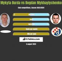 Mykyta Burda vs Bogdan Mykhaylychenko h2h player stats