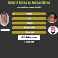 Mykyta Burda vs Bohdan Butko h2h player stats