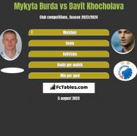 Mykyta Burda vs Davit Khocholava h2h player stats