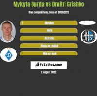 Mykyta Burda vs Dmitri Grishko h2h player stats