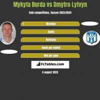 Mykyta Burda vs Dmytro Lytvyn h2h player stats