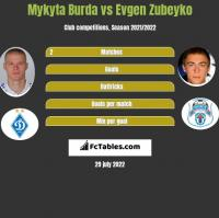 Mykyta Burda vs Evgen Zubeyko h2h player stats