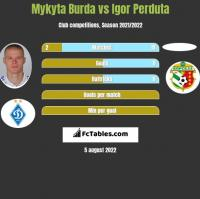 Mykyta Burda vs Igor Perduta h2h player stats