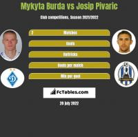 Mykyta Burda vs Josip Pivaric h2h player stats