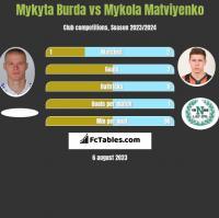 Mykyta Burda vs Mykola Matviyenko h2h player stats