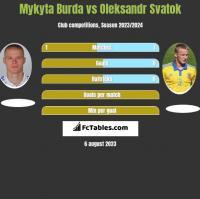 Mykyta Burda vs Oleksandr Svatok h2h player stats