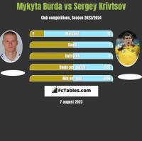 Mykyta Burda vs Sergey Krivtsov h2h player stats