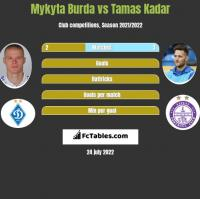 Mykyta Burda vs Tamas Kadar h2h player stats