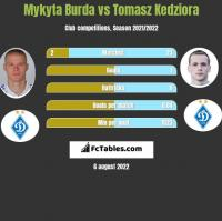 Mykyta Burda vs Tomasz Kedziora h2h player stats