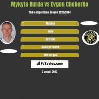 Mykyta Burda vs Evgen Cheberko h2h player stats