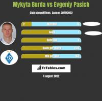 Mykyta Burda vs Evgeniy Pasich h2h player stats
