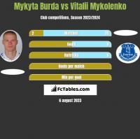 Mykyta Burda vs Vitalii Mykolenko h2h player stats