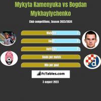 Mykyta Kamenyuka vs Bogdan Mykhaylychenko h2h player stats