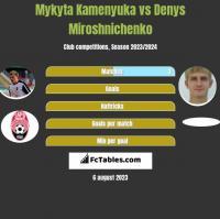 Mykyta Kamenyuka vs Denys Miroshnichenko h2h player stats