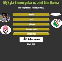 Mykyta Kamenyuka vs Joel Abu Hanna h2h player stats