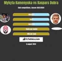 Mykyta Kamenyuka vs Kaspars Dubra h2h player stats