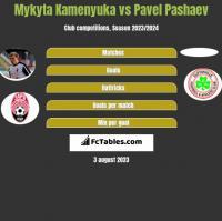 Mykyta Kamenyuka vs Pavel Pashaev h2h player stats