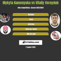 Mykyta Kamenyuka vs Vitaliy Vernydub h2h player stats