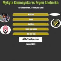 Mykyta Kamenyuka vs Evgen Cheberko h2h player stats