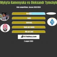 Mykyta Kamenyuka vs Oleksandr Tymchyk h2h player stats