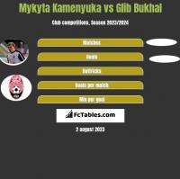 Mykyta Kamenyuka vs Glib Bukhal h2h player stats